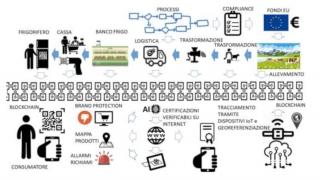 Blockchain E Intelligenza Artificiale Per Una Protezione Alimentare Di Qualita E Servizi Avanzati Per I Consumatori Alimenti Salute