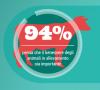 Il 94% degli europei ritiene importante il benessere degli animali